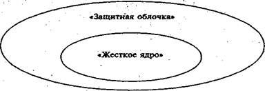 Зарождение и основные этапы развития новой институциональной экономической теории