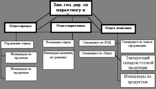 Совершенствование производственно хозяйственной деятельности  Совершенствование производственно хозяйственной деятельности предприятия на примере ЧУПП Телемикс Совершенствование