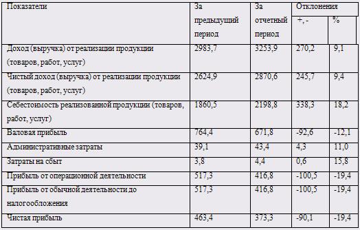 Финансово экономический анализ предприятия агропромышленного  Финансово экономический анализ предприятия агропромышленного комплекса