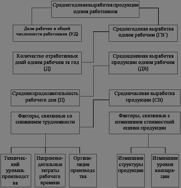 Анализ показателей эффективности использования трудовых ресурсов  Анализ показателей эффективности использования трудовых ресурсов