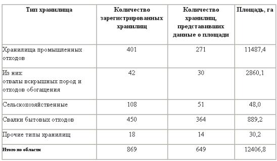 Проблема переработки промышленных и бытовых отходов в Свердловской  Проблема переработки промышленных и бытовых отходов в Свердловской области