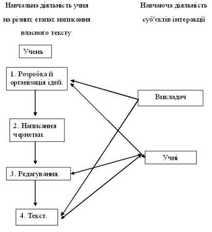 Використання інтерактивних методів на уроках з англійської мови