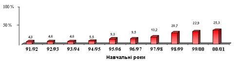 Система професійно-технічної освіти України