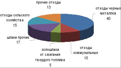 Реферат экология в пермском крае 6551