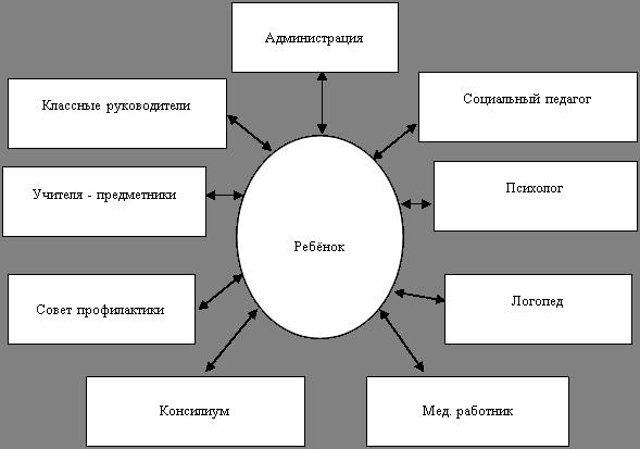 Социально–педагогическое сопровождение детей группы риска на примере МОУ «Гимназия № 6»