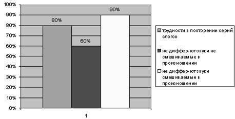 Коррекционная работа по преодолению нарушений звукопроизносительной стороны речи на основе комплексного подхода у детей с фонетико-фонематическим недоразвитием