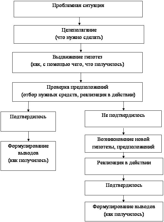 Развитие исследовательской деятельности у старших дошкольников в процессе формирования представлений о величине и ее измерении