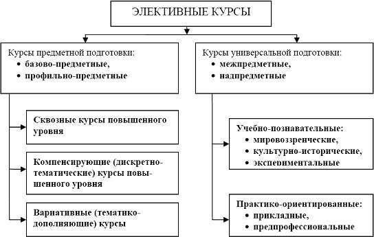 Использование информационных технологий в обучении информационному моделированию учащихся старших классов в рамках элективного курса информатики