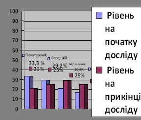 Збагачення активного словника учнів початкових класів засобами дидактичних ігор у процесі вивчення української граматики
