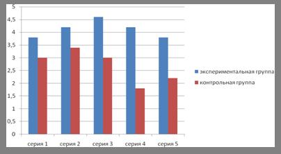 Формирование образно-выразительных средств речи у дошкольников с общим недоразвитием речи (III уровень) в процессе обучения монологическому высказыванию