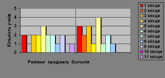 Дослідження асортименту клумбових рослин в озелененні м. Харкова