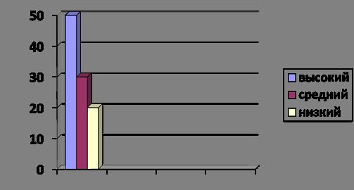 Особенности навыков словообразования у детей 6 лет с дислалией
