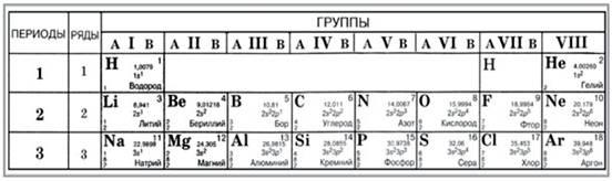 Методика формирования понятия «вещество» на пропедевтическом этапе обучения химии