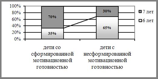Особенности мотивационной готовности к обучению в школе детей 6 и 7-летнего возраста