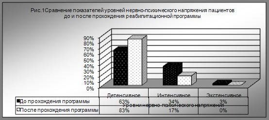 Отдаленные результаты комплексной реабилитации лиц пожилого возраста в краевом геронтологическом центре «Уют»